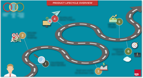 Infographic: Visually Demonstrates New Sales Process